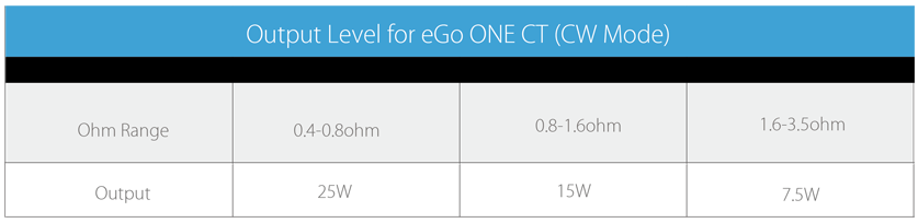 eGo ONE CT Battery