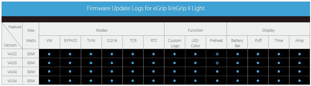 eGrip II Işık