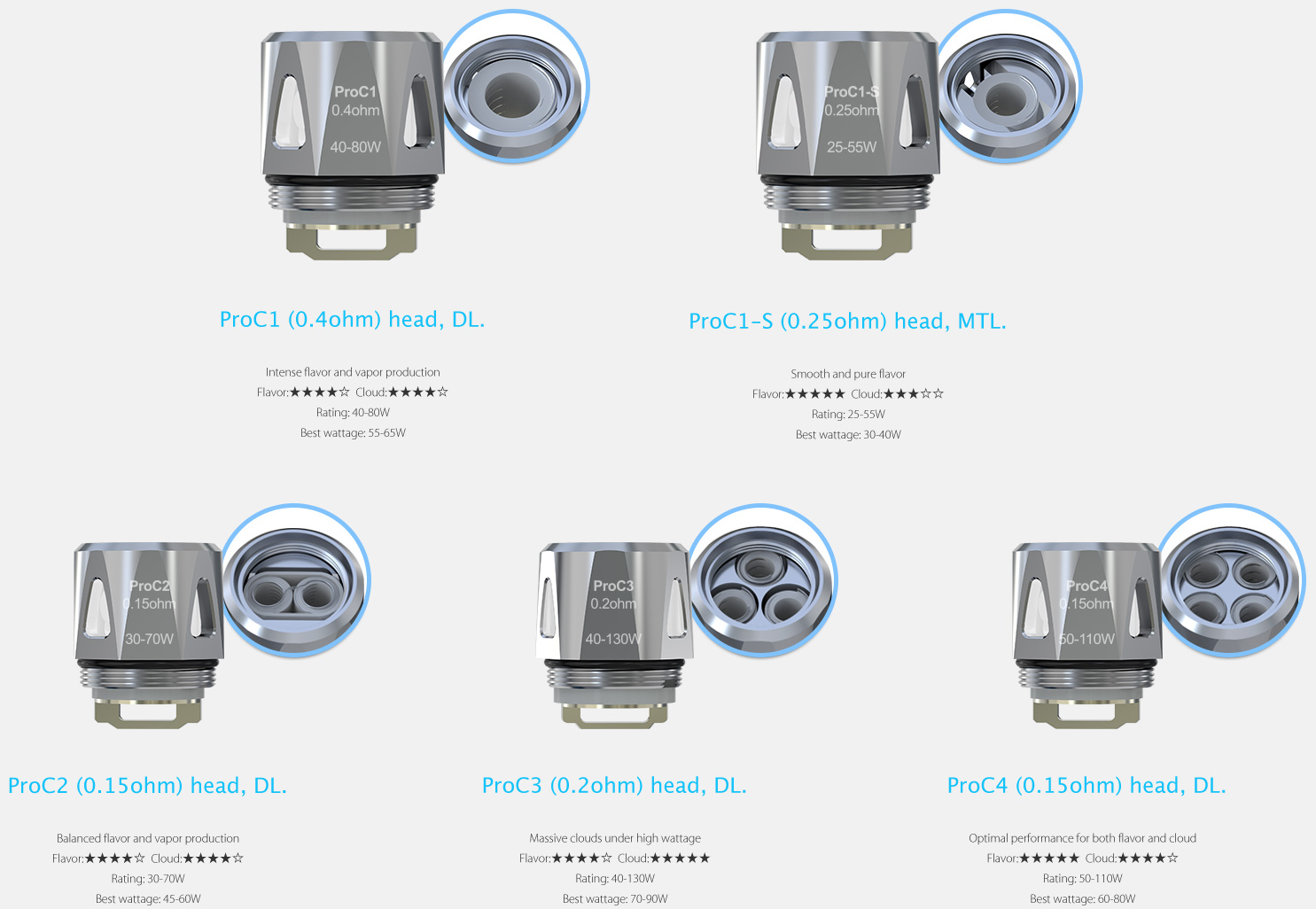 ProC Series Heads