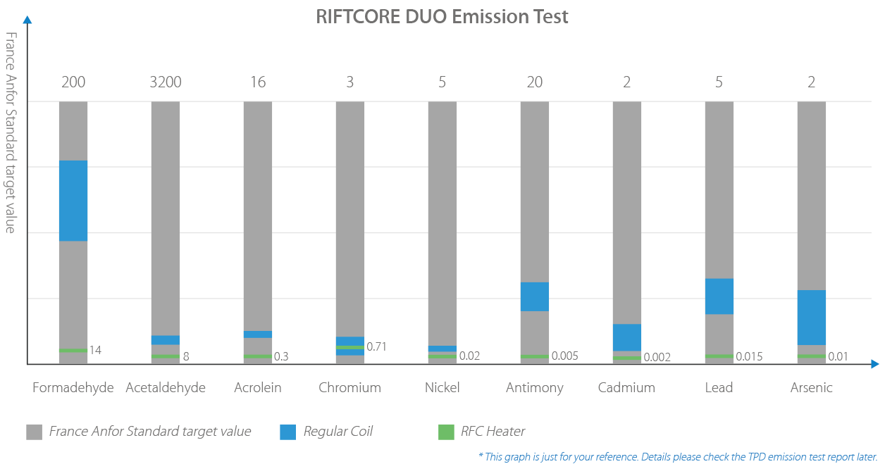 Joyetech Riftcore Duo Emission Test